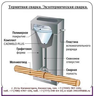 Термитная сварка CADWELD. Экзотермическая сварка - main