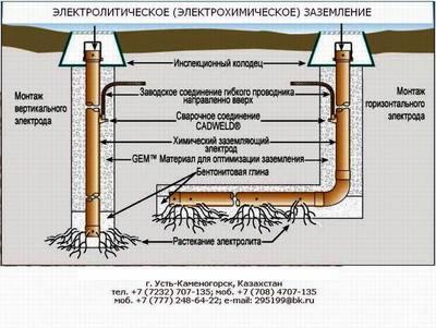 Химические электролитические заземляющие электроды ERICO. - main