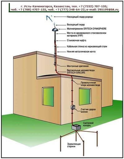 Молниезащита,  молниеприёмник ТЭЗМП;   МА-Т022-РК,  грозозащита,  заземление,  молниеотвод. - main